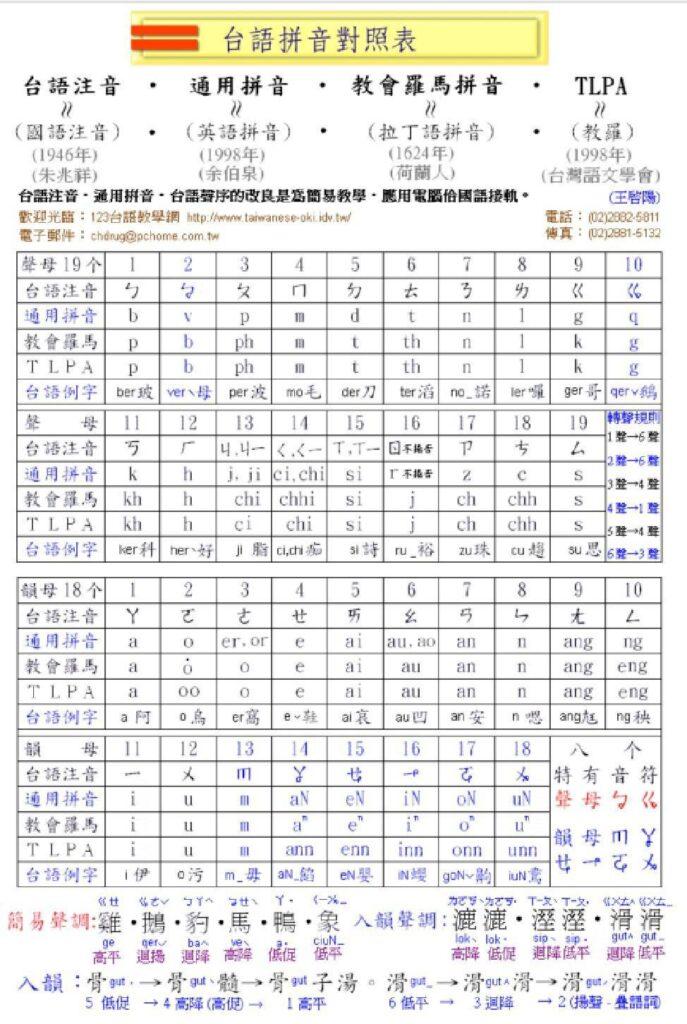 台語拼音對照表01