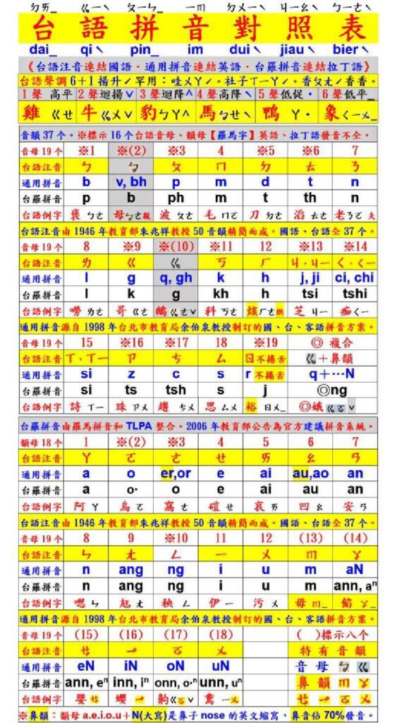 台語拼音對照表02